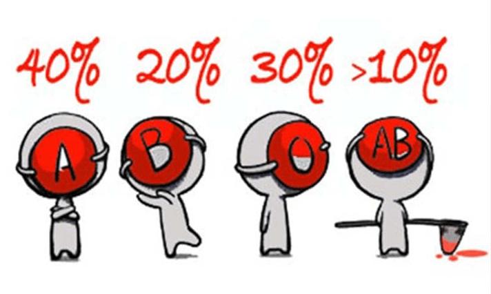 Таблица для похудения по группе крови