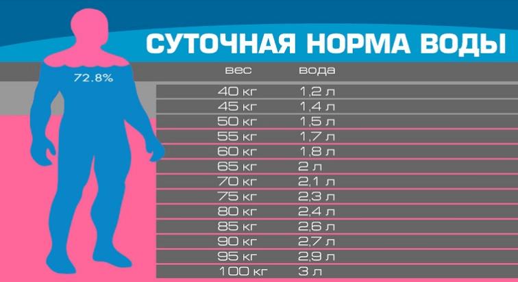 Сколько нужно пить воды для того, чтобы похудеть? Полное руководство!