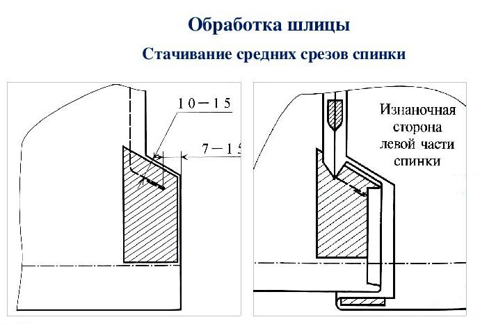 Стачивание срезов спинки пальто